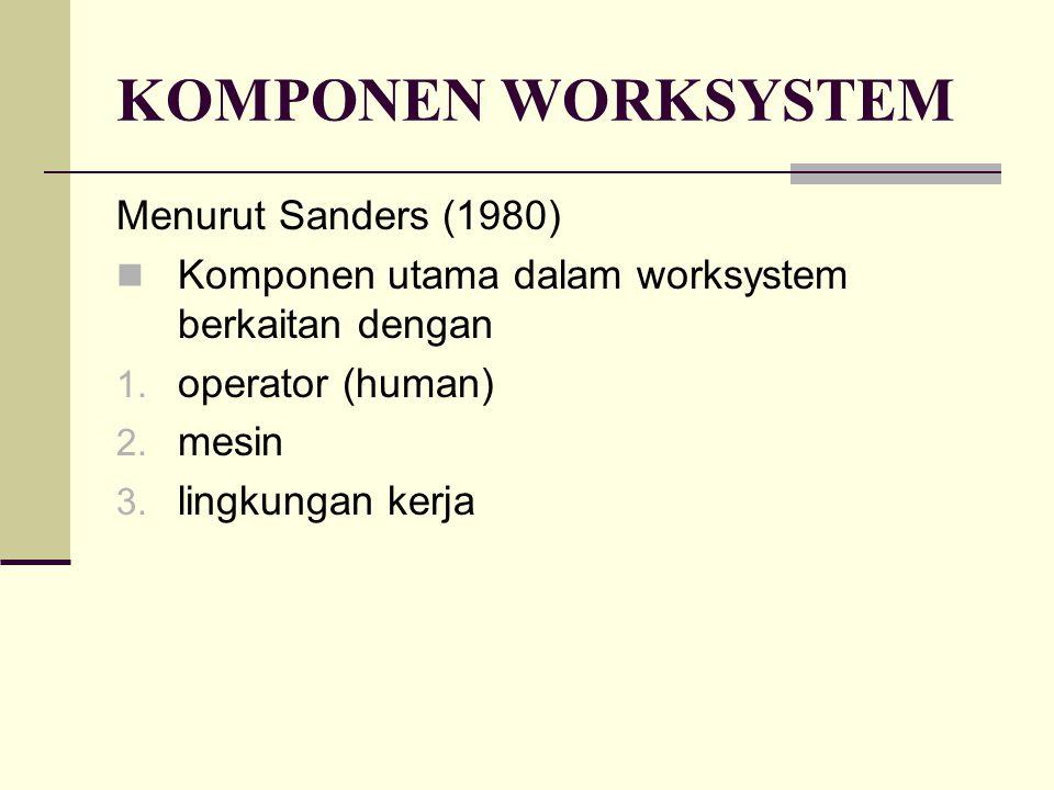 KOMPONEN WORKSYSTEM Menurut Sanders (1980) Komponen utama dalam worksystem berkaitan dengan 1. operator (human) 2. mesin 3. lingkungan kerja
