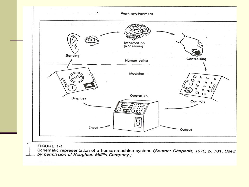 Human – Machine Model 1.Komponen penyusun model Human-machine : Effetors Primary efectors : tangan, kaki, suara.