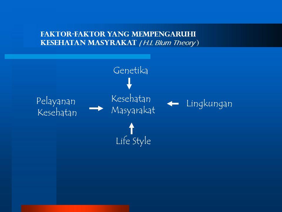Kesehatan Masyarakat Genetika Pelayanan Kesehatan Life Style Lingkungan Faktor-Faktor yang Mempengaruhi Kesehatan Masyrakat ( H.L Blum Theory )