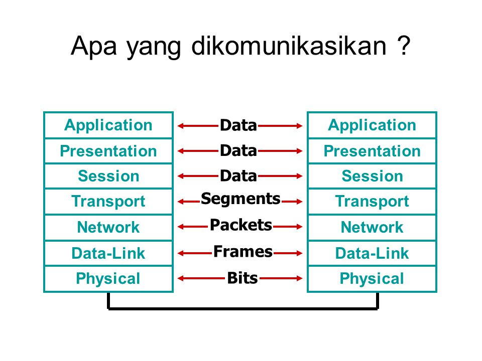 Apa yang dikomunikasikan ? Application Presentation Session Transport Network Data-Link Physical Data Segments Packets Frames Bits Data