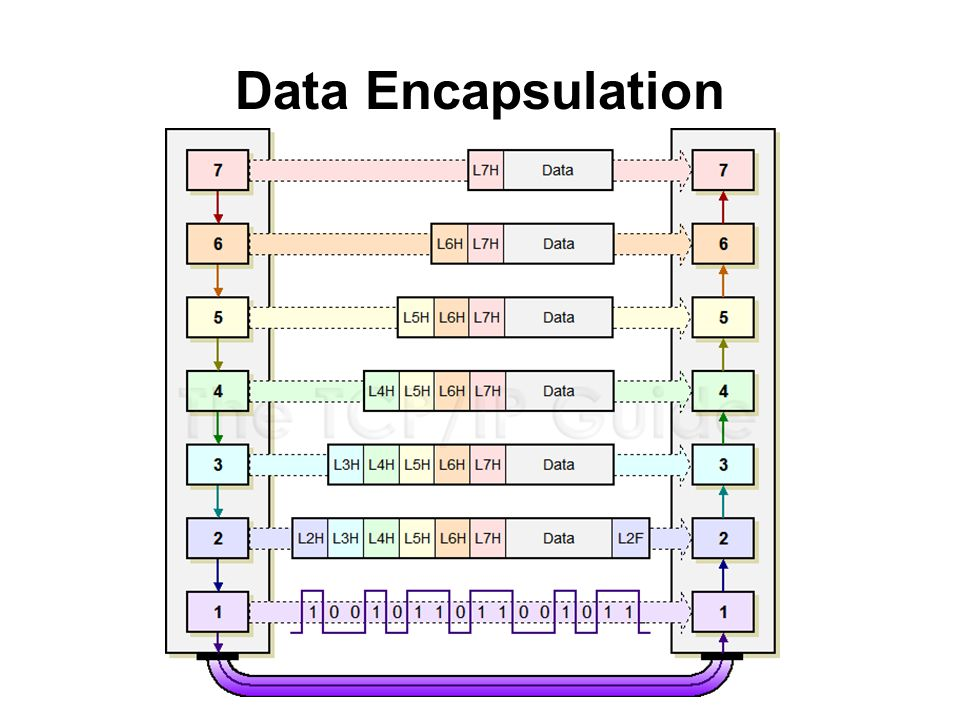 Data Encapsulation
