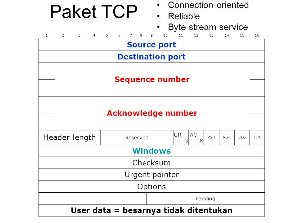 Paket TCP 12345678910111213141516 Source port Destination port Sequence number Acknowledge number Header length Reserved UR G AC K PSHRSTSEQFIN Window