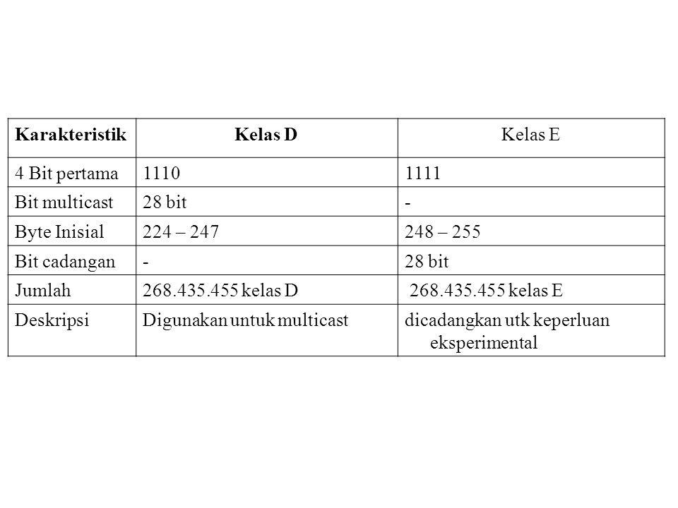 KarakteristikKelas DKelas E 4 Bit pertama11101111 Bit multicast28 bit- Byte Inisial224 – 247248 – 255 Bit cadangan-28 bit Jumlah268.435.455 kelas D 26