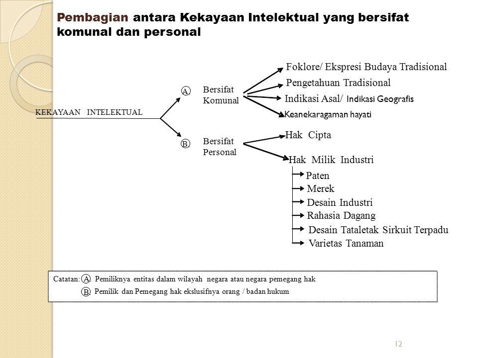 12 KEKAYAAN INTELEKTUAL A. Bersifat Komunal B. Bersifat Personal Foklore/ Ekspresi Budaya Tradisional Pengetahuan Tradisional Keanekaragaman hayati In