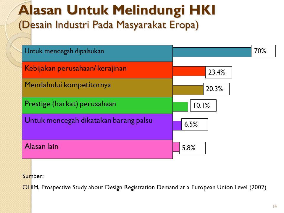 14 Alasan Untuk Melindungi HKI (Desain Industri Pada Masyarakat Eropa) Untuk mencegah dipalsukan Kebijakan perusahaan/ kerajinan Mendahului kompetitor
