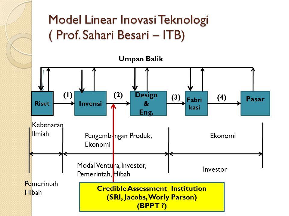Model Linear Inovasi Teknologi ( Prof. Sahari Besari – ITB) Riset Invensi Pasar Design & Eng. Fabri kasi Umpan Balik Kebenaran Ilmiah Pengembangan Pro