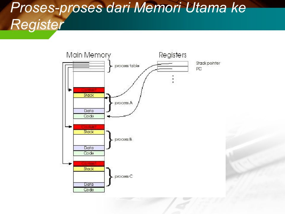 CPU Switch dari Proses ke Proses