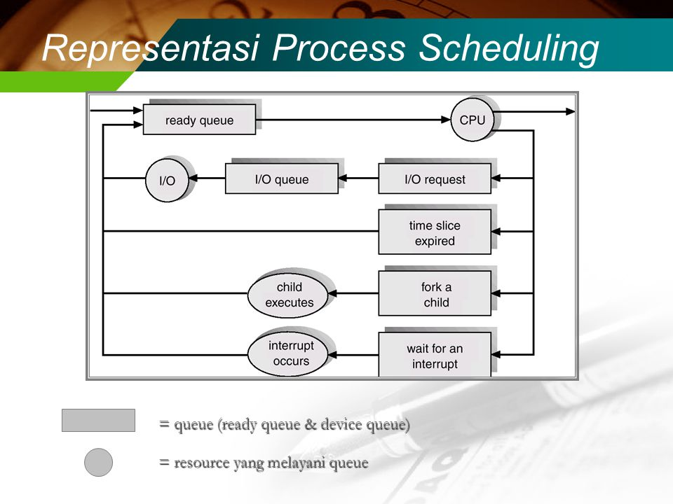 Representasi Process Scheduling = resource yang melayani queue = queue (ready queue & device queue)