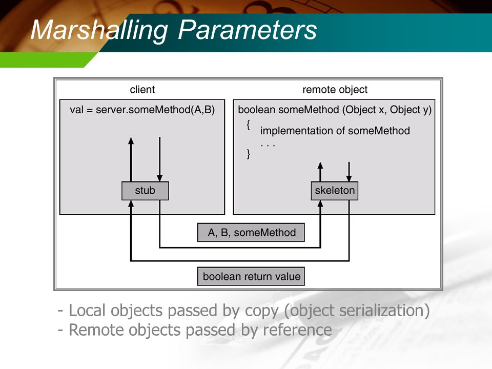Marshalling Parameters - Local objects passed by copy (object serialization) - Remote objects passed by reference