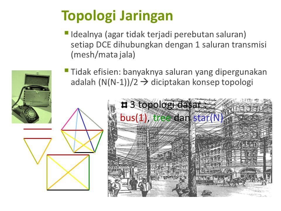 Topologi Jaringan  Idealnya (agar tidak terjadi perebutan saluran) setiap DCE dihubungkan dengan 1 saluran transmisi (mesh/mata jala)  Tidak efisien: banyaknya saluran yang dipergunakan adalah (N(N-1))/2  diciptakan konsep topologi 3 topologi dasar : bus(1), tree dan star(N)