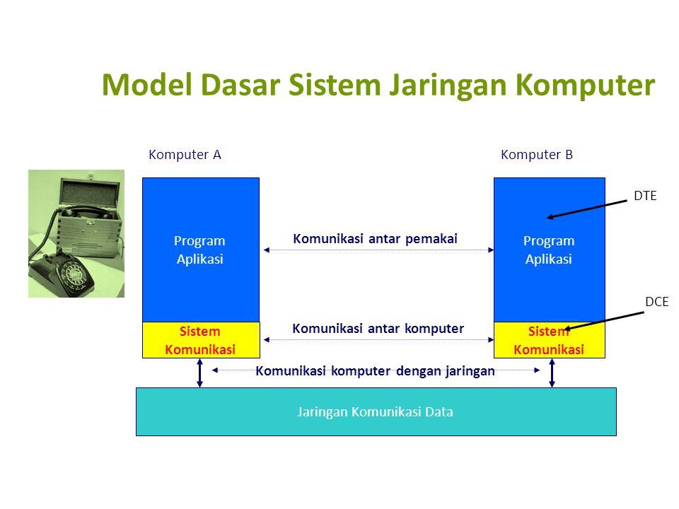 Model Dasar Sistem Jaringan Komputer Program Aplikasi Program Aplikasi Sistem Komunikasi Jaringan Komunikasi Data Komputer AKomputer B Komunikasi antar pemakai Komunikasi antar komputer Komunikasi komputer dengan jaringan DTE DCE