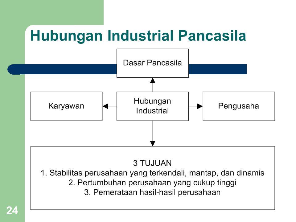 24 Hubungan Industrial Pancasila