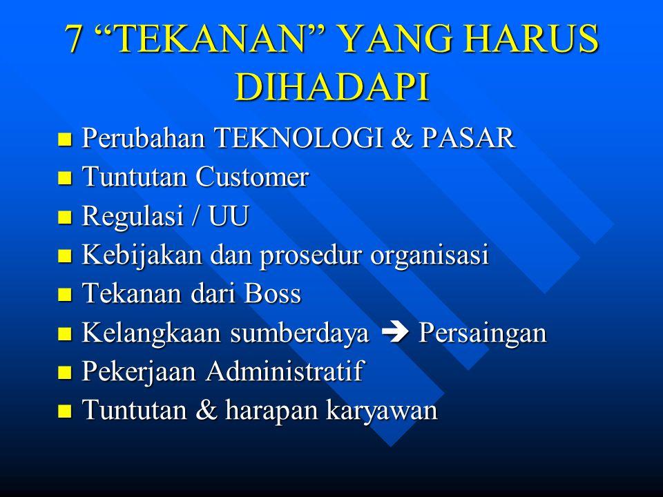 """7 """"TEKANAN"""" YANG HARUS DIHADAPI Perubahan TEKNOLOGI & PASAR Perubahan TEKNOLOGI & PASAR Tuntutan Customer Tuntutan Customer Regulasi / UU Regulasi / U"""