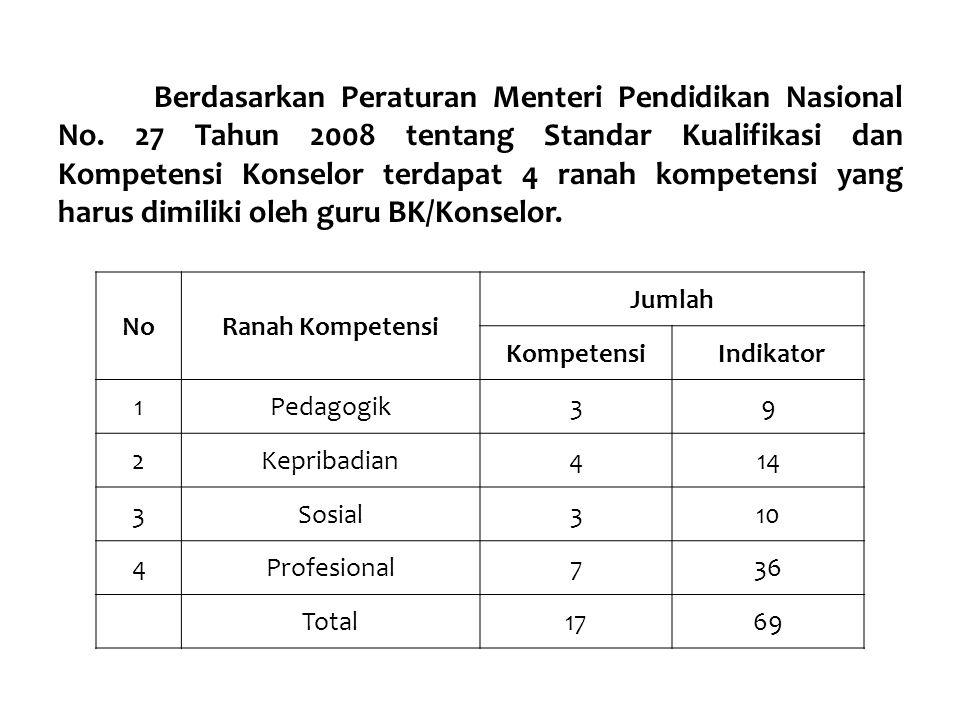 Berdasarkan Peraturan Menteri Pendidikan Nasional No. 27 Tahun 2008 tentang Standar Kualifikasi dan Kompetensi Konselor terdapat 4 ranah kompetensi ya