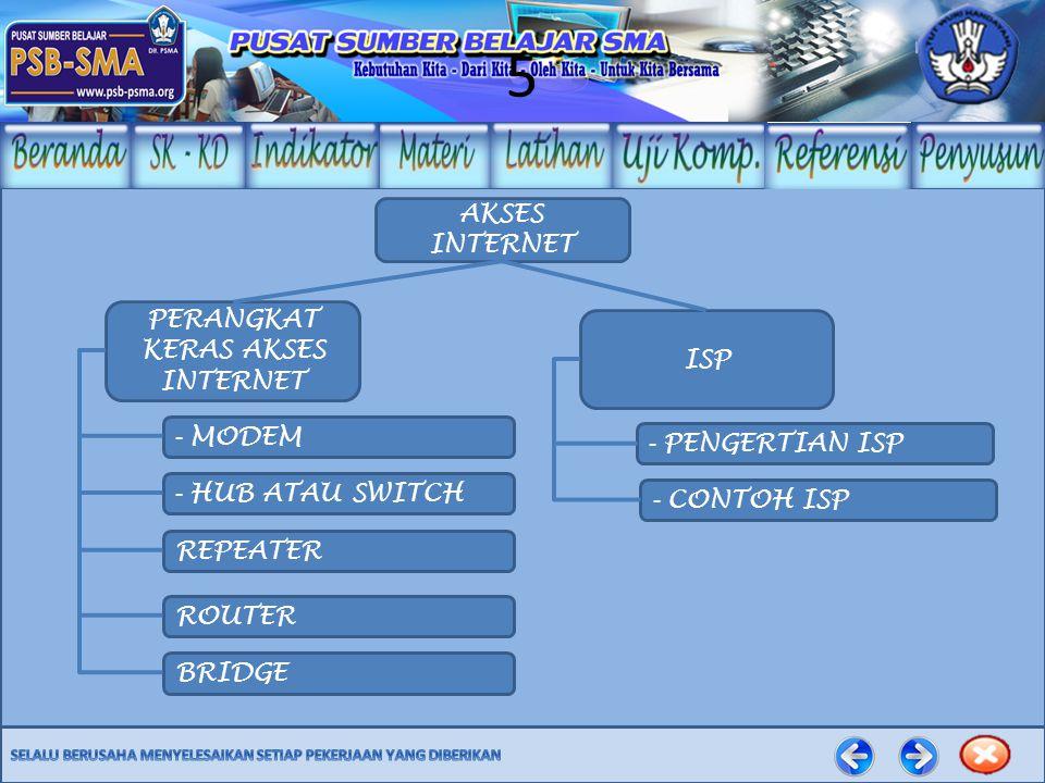 Modem Modem adalah perangkat hardware tambahan untuk komputer (baik jenis card / internal, maupun eksternal yang terletak di luar komputer).