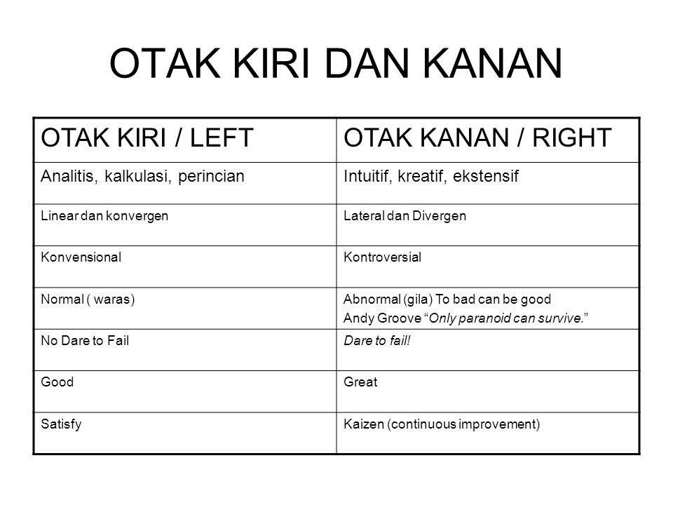 OTAK KIRI DAN KANAN OTAK KIRI / LEFTOTAK KANAN / RIGHT Analitis, kalkulasi, perincianIntuitif, kreatif, ekstensif Linear dan konvergenLateral dan Divergen KonvensionalKontroversial Normal ( waras)Abnormal (gila) To bad can be good Andy Groove Only paranoid can survive. No Dare to FailDare to fail.