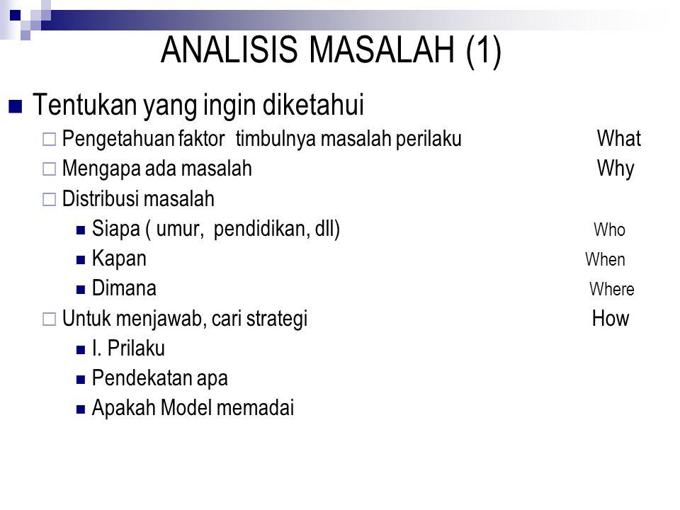 ANALISIS MASALAH (1) Tentukan yang ingin diketahui  Pengetahuan faktor timbulnya masalah perilaku What  Mengapa ada masalah Why  Distribusi masalah Siapa ( umur, pendidikan, dll) Who Kapan When Dimana Where  Untuk menjawab, cari strategi How I.