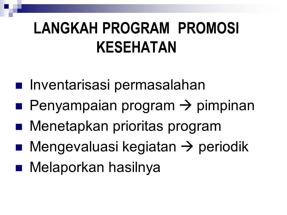 LANGKAH PROGRAM PROMOSI KESEHATAN Inventarisasi permasalahan Penyampaian program  pimpinan Menetapkan prioritas program Mengevaluasi kegiatan  periodik Melaporkan hasilnya