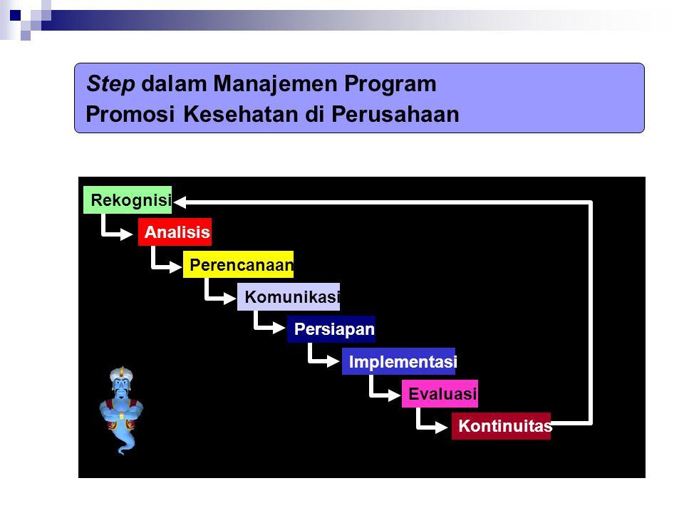 Step dalam Manajemen Program Promosi Kesehatan di Perusahaan Rekognisi Analisis Perencanaan Komunikasi Persiapan Implementasi Evaluasi Kontinuitas