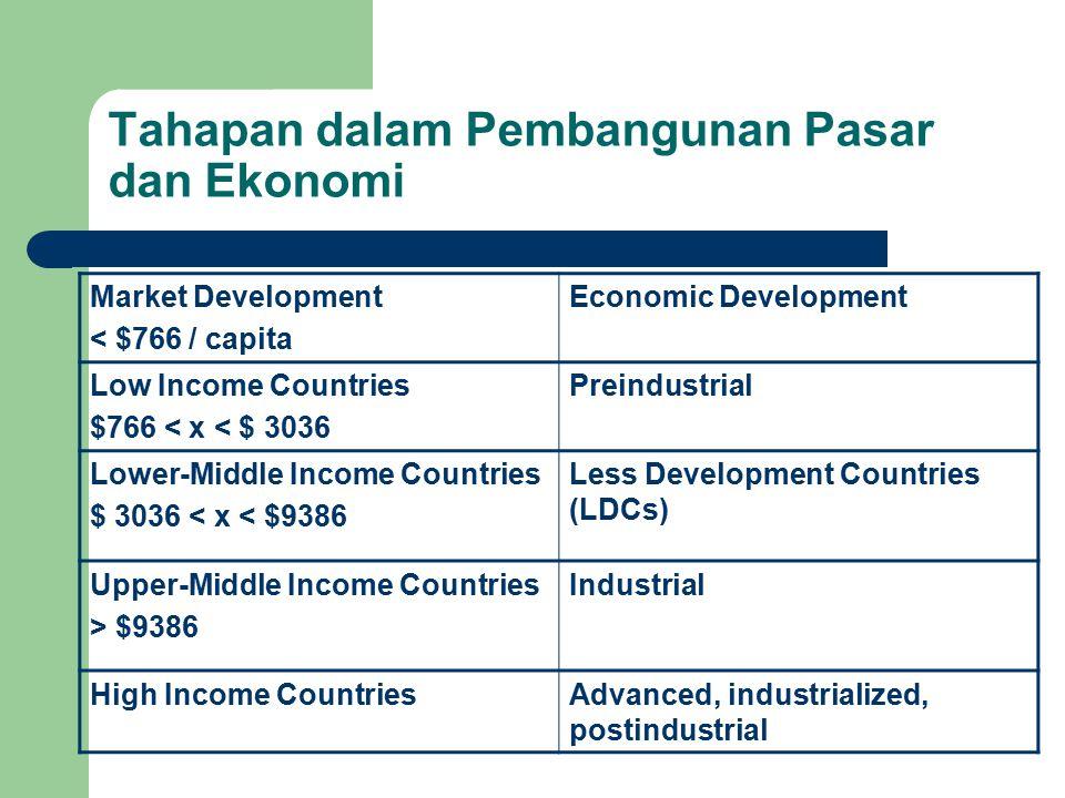 Pengukuran Kinerja Perekonomian GNP Sejumlah nilai pasar dari seluruh barang dan jasa yang diproduksi oleh perusahaan nasional dimanapun berada selama satu tahun GDP Sejumlah nilai pasar dari seluruh barang dan jasa yang diproduksi oleh perusahaan domestik maupun perusahaan asing yang berada di Indonesia selama satu tahun.