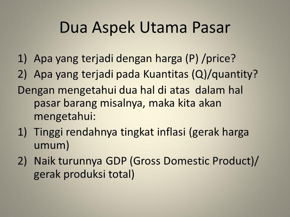 Dua Aspek Utama Pasar 1)Apa yang terjadi dengan harga (P) /price? 2)Apa yang terjadi pada Kuantitas (Q)/quantity? Dengan mengetahui dua hal di atas da