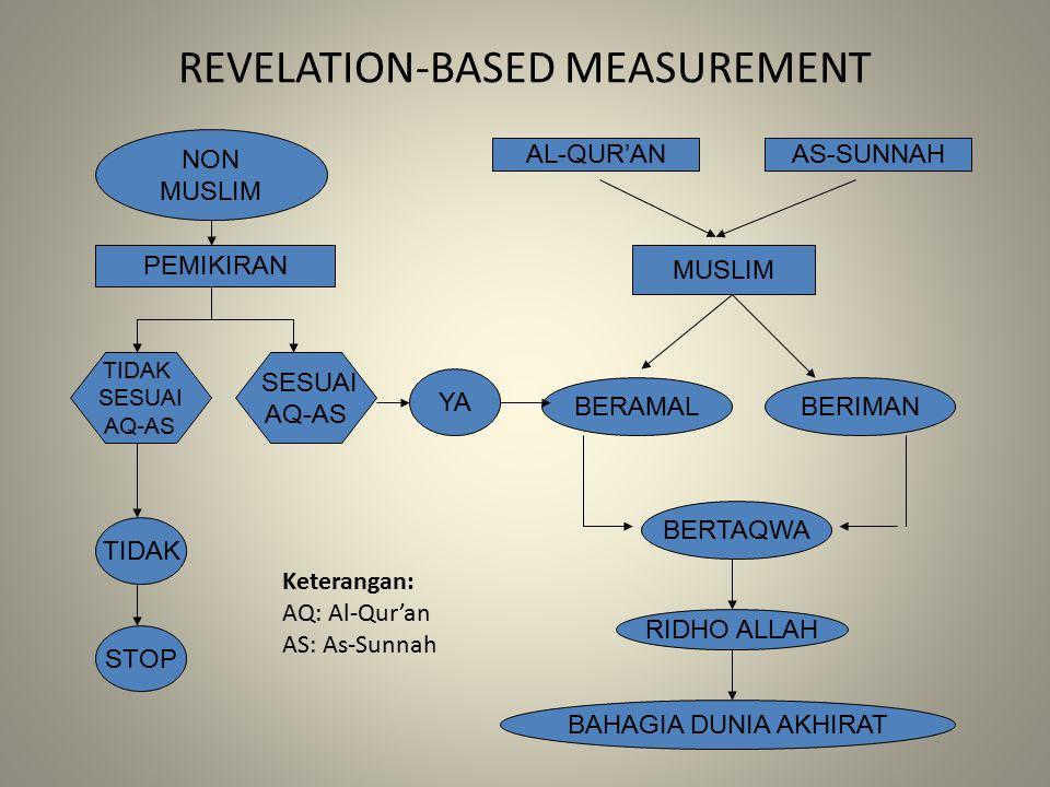 REVELATION-BASED MEASUREMENT NON MUSLIM PEMIKIRAN SESUAI AQ-AS TIDAK SESUAI AQ-AS TIDAK STOP YA AL-QUR'ANAS-SUNNAH MUSLIM BERAMALBERIMAN BERTAQWA RIDHO ALLAH BAHAGIA DUNIA AKHIRAT Keterangan: AQ: Al-Qur'an AS: As-Sunnah