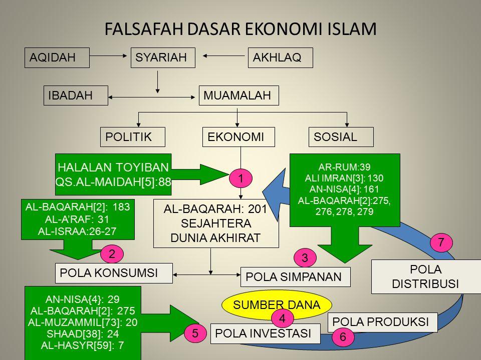 FALSAFAH DASAR EKONOMI ISLAM AQIDAHSYARIAHAKHLAQ IBADAHMUAMALAH POLITIKEKONOMISOSIAL HALALAN TOYIBAN QS.AL-MAIDAH[5]:88 1 AL-BAQARAH: 201 SEJAHTERA DU