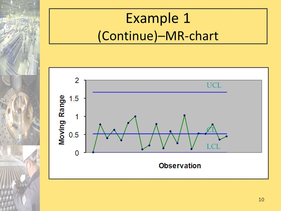 10 Example 1 (Continue)–MR-chart UCL LCL CL