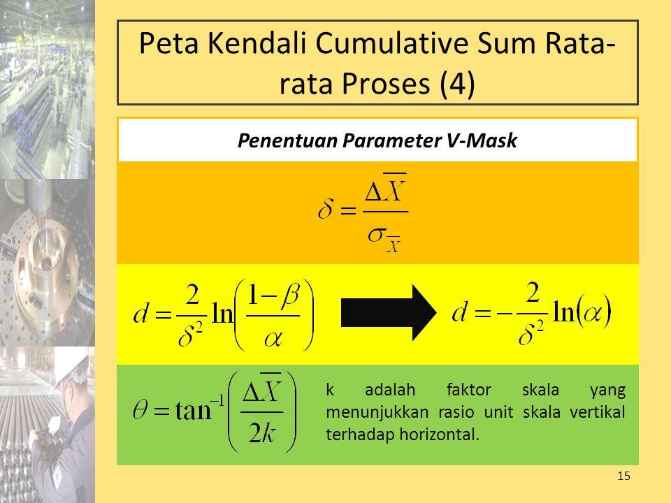15 Peta Kendali Cumulative Sum Rata- rata Proses (4) k adalah faktor skala yang menunjukkan rasio unit skala vertikal terhadap horizontal. Penentuan P