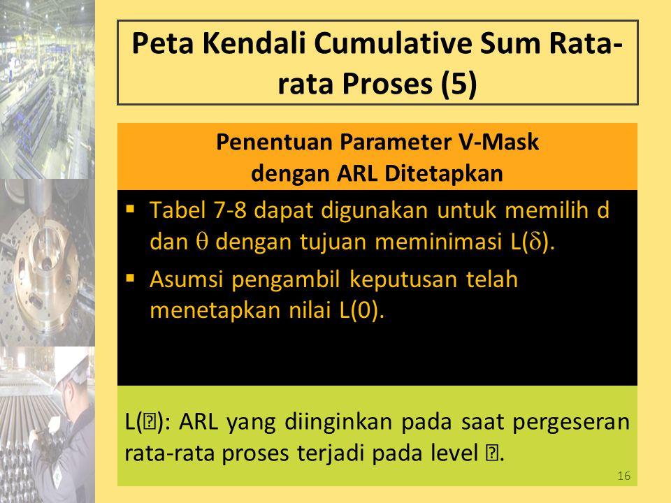 16 Peta Kendali Cumulative Sum Rata- rata Proses (5)  Tabel 7-8 dapat digunakan untuk memilih d dan  dengan tujuan meminimasi L(  ).  Asumsi penga