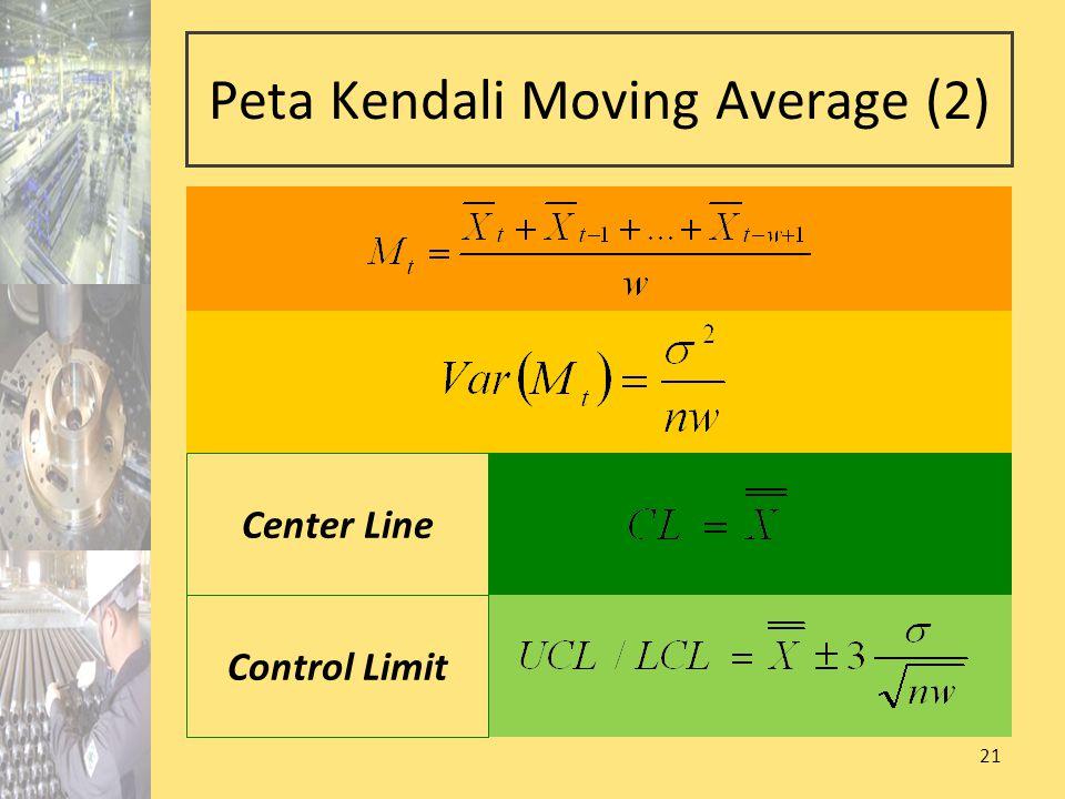 21 Peta Kendali Moving Average (2) Center Line Control Limit