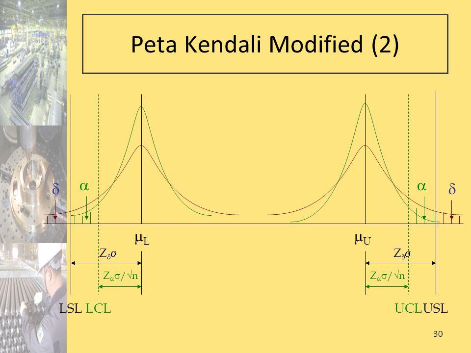 30 Peta Kendali Modified (2) Z   /√n LSL LL USL UU  ZZ ZZ  LCLUCL