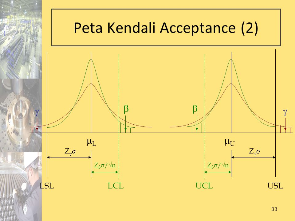 33 Peta Kendali Acceptance (2) Z   /√n LSL LL USL UU  ZZ ZZ  LCLUCL