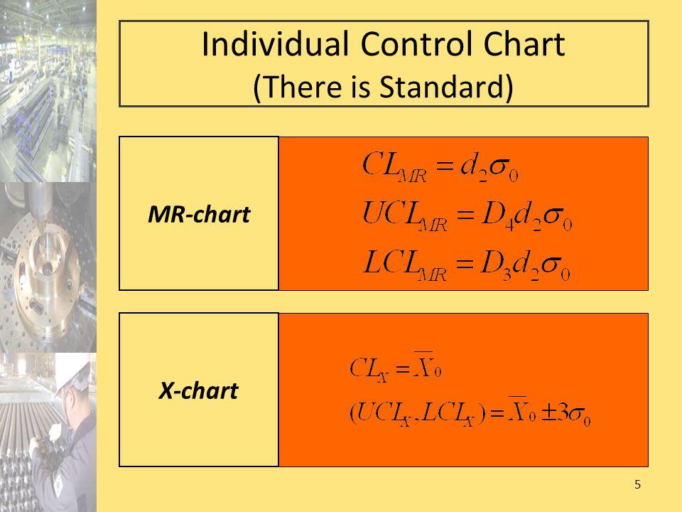 36 Contoh 3 (lanjutan) Periksa variabilitas dengan peta R CL=2.064 UCL=4.71 LCL=0