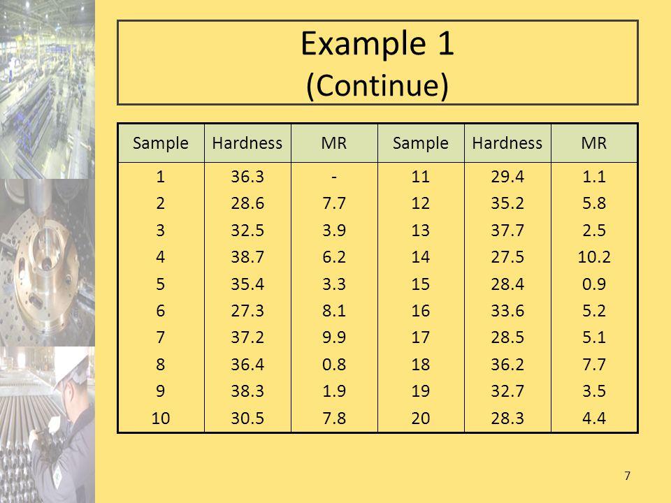 7 Example 1 (Continue) 1.1 5.8 2.5 10.2 0.9 5.2 5.1 7.7 3.5 4.4 29.4 35.2 37.7 27.5 28.4 33.6 28.5 36.2 32.7 28.3 11 12 13 14 15 16 17 18 19 20 - 7.7 3.9 6.2 3.3 8.1 9.9 0.8 1.9 7.8 36.3 28.6 32.5 38.7 35.4 27.3 37.2 36.4 38.3 30.5 1 2 3 4 5 6 7 8 9 10 MRHardnessSampleMRHardnessSample