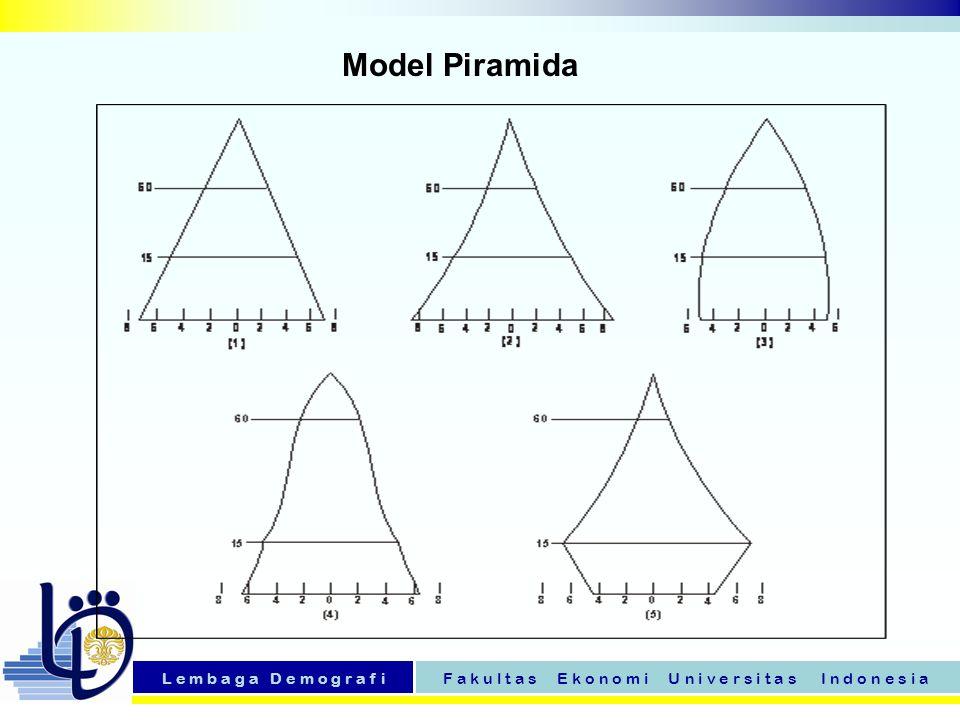 L e m b a g a D e m o g r a f iF a k u l t a s E k o n o m i U n i v e r s i t a s I n d o n e s i a Model Piramida