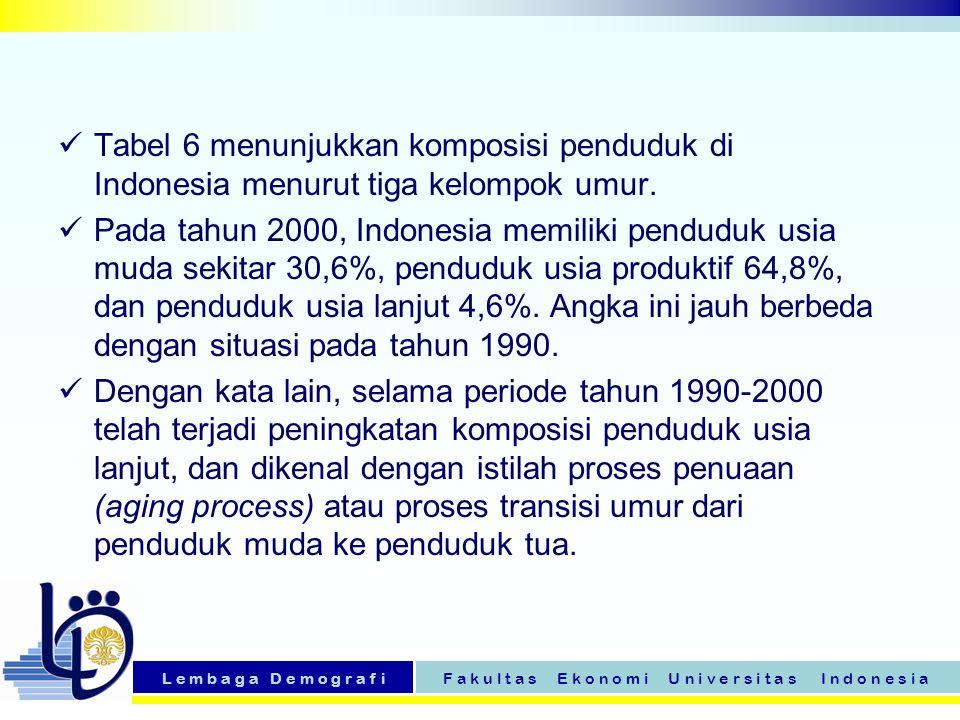 L e m b a g a D e m o g r a f iF a k u l t a s E k o n o m i U n i v e r s i t a s I n d o n e s i a Tabel 6 menunjukkan komposisi penduduk di Indones