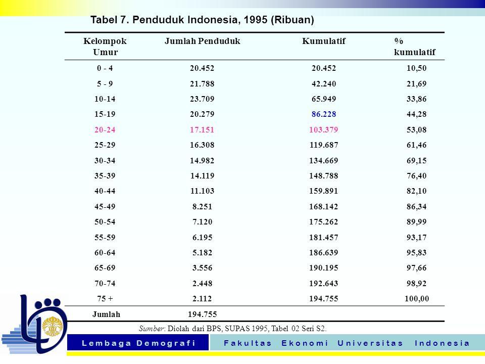 L e m b a g a D e m o g r a f iF a k u l t a s E k o n o m i U n i v e r s i t a s I n d o n e s i a Tabel 7. Penduduk Indonesia, 1995 (Ribuan) Kelomp