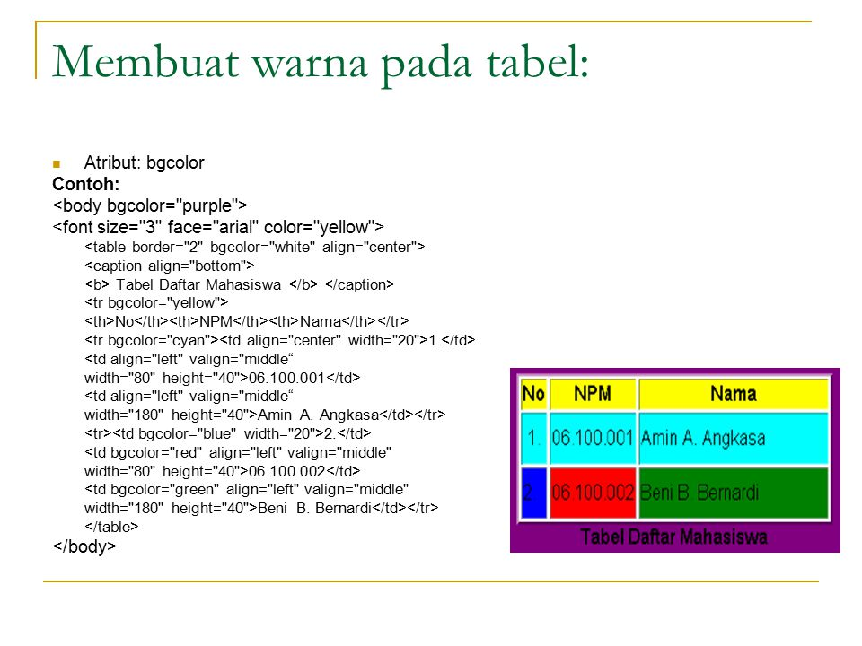 Penggabungan baris/kolom: Menggabungkan bbrp kolom menjadi 1: atribut colspan Menggabungkan bbrp baris menjadi 1: atribut rowspan Contoh Tampilan: