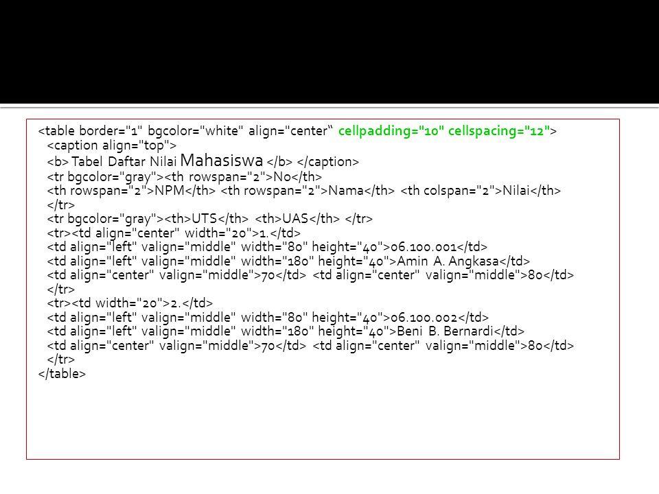 Script HTML: Tabel Daftar Nilai Mahasiswa No NPM Nama Nilai UTS UAS 1. 06.100.001 Amin A. Angkasa 70 80 2. 06.100.002 Beni B. Bernardi 70 80