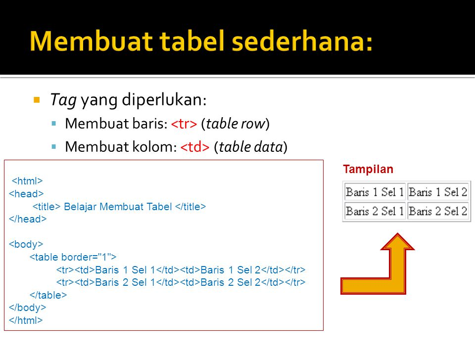  Tag yang diperlukan:  Membuat baris: (table row)  Membuat kolom: (table data) Belajar Membuat Tabel Baris 1 Sel 1 Baris 1 Sel 2 Baris 2 Sel 1 Bari