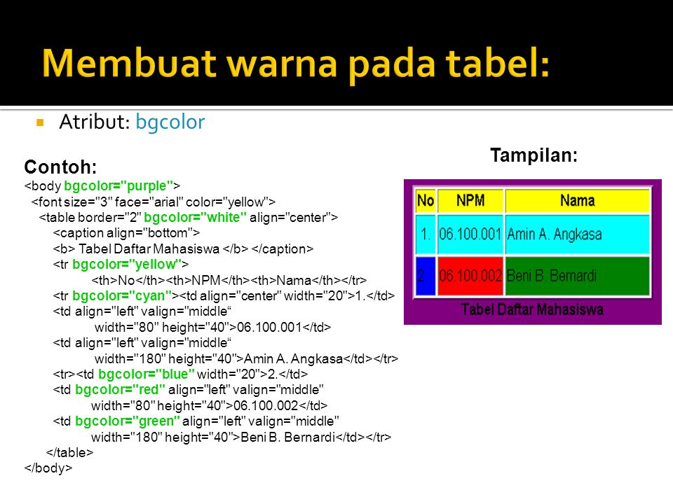 Atribut: width dan height  ukuran % (max 100%)  ukuran pixel Belajar Membuat Tabel Baris 1 Kolom 1 Baris 1 Kolom 2 Baris 2 Kolom 1 Baris 2 Kolom 2 Background bagus Tampilan:
