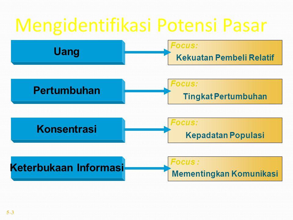 Uang Pertumbuhan Konsentrasi Keterbukaan Informasi Kekuatan Pembeli Relatif Tingkat Pertumbuhan Kepadatan Populasi Mementingkan Komunikasi Focus: Mengidentifikasi Potensi Pasar 5-3