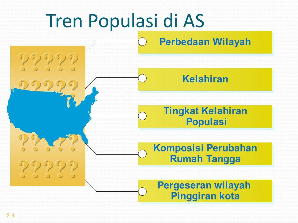 Tren Populasi di AS Pergeseran wilayah Pinggiran kota Pergeseran wilayah Pinggiran kota Komposisi Perubahan Rumah Tangga Komposisi Perubahan Rumah Tangga Tingkat Kelahiran Populasi Tingkat Kelahiran Populasi Kelahiran Perbedaan Wilayah 5-4
