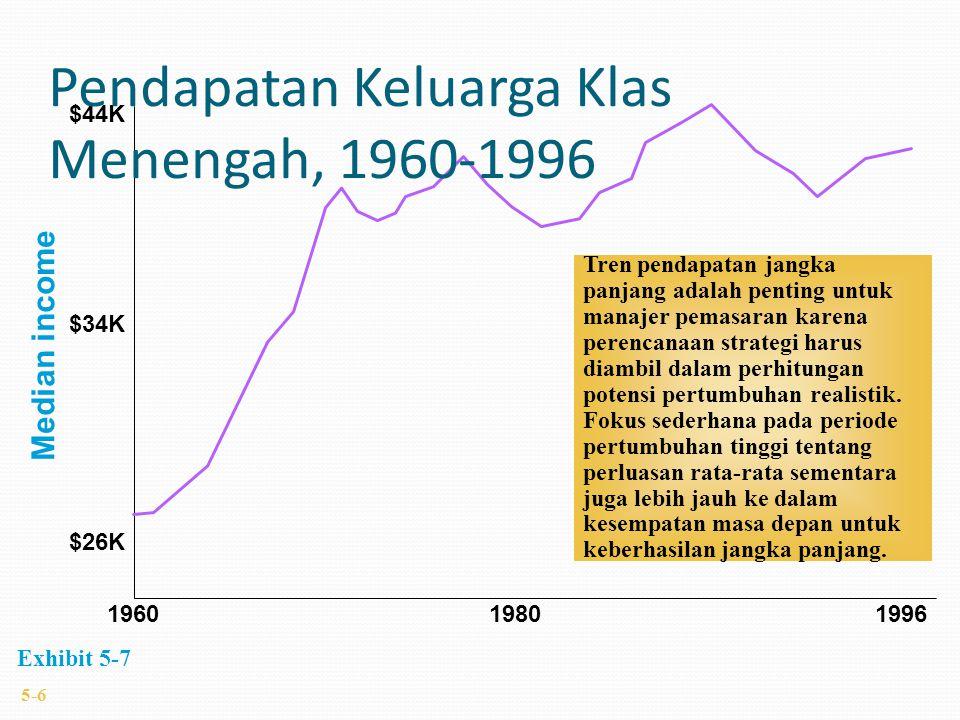 1960 19801996 $26K $34K $44K Median income Tren pendapatan jangka panjang adalah penting untuk manajer pemasaran karena perencanaan strategi harus diambil dalam perhitungan potensi pertumbuhan realistik.