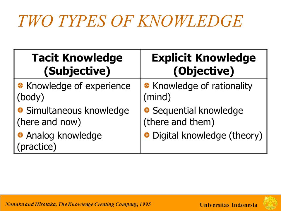 Universitas Indonesia TWO TYPES OF KNOWLEDGE Tacit Knowledge (Subjective) Explicit Knowledge (Objective) Knowledge of experience (body) Simultaneous k