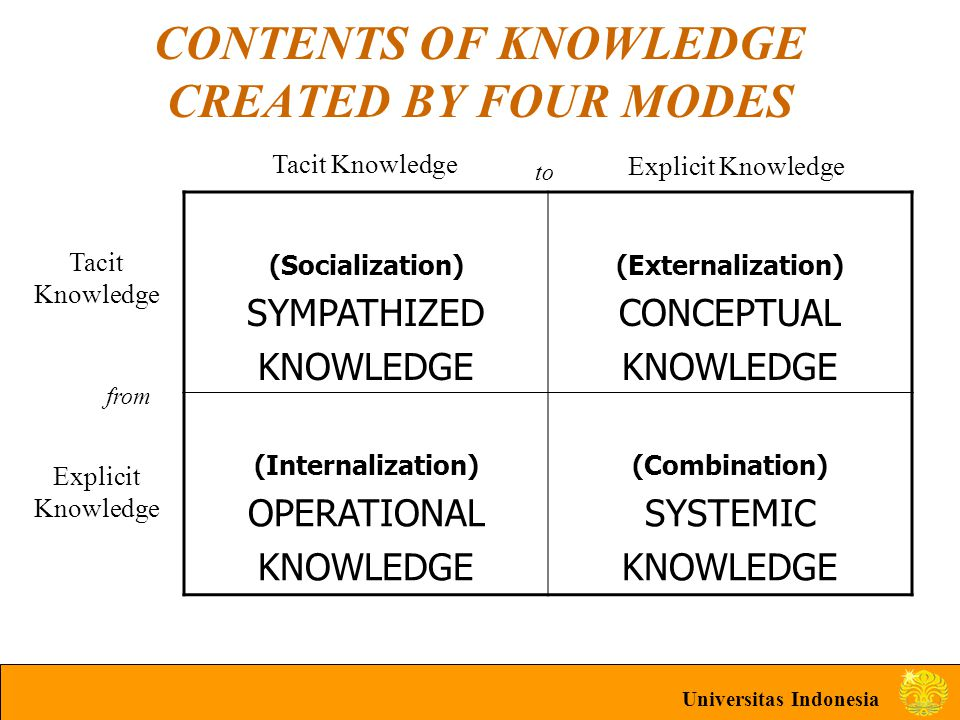 Universitas Indonesia CONTENTS OF KNOWLEDGE CREATED BY FOUR MODES (Socialization) SYMPATHIZED KNOWLEDGE (Externalization) CONCEPTUAL KNOWLEDGE (Intern