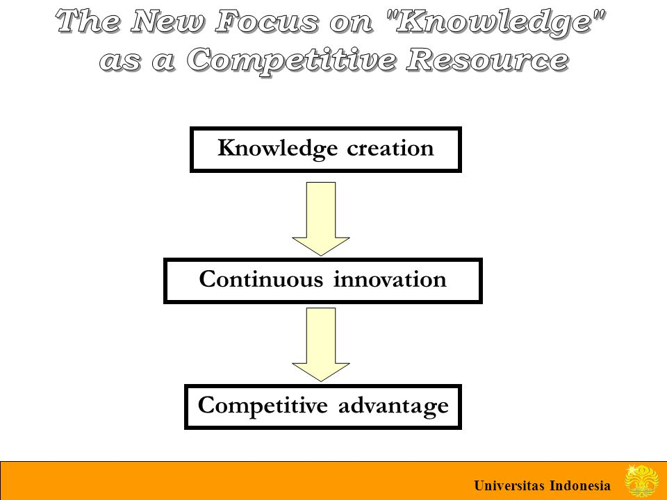 Knowledge creation Continuous innovation Competitive advantage