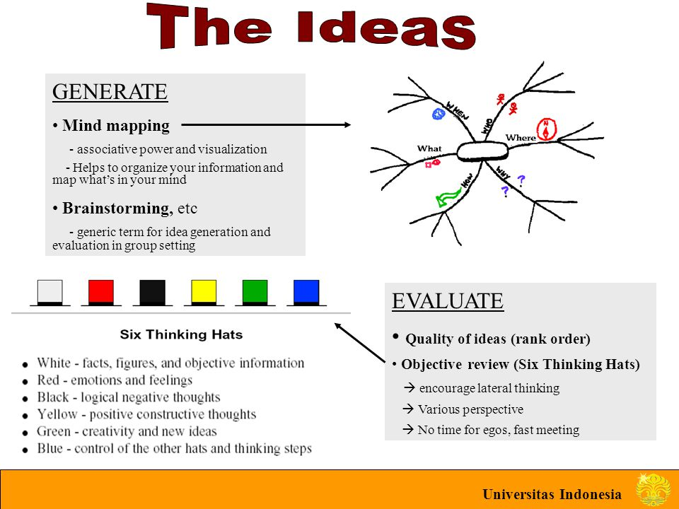 Universitas Indonesia GENERATE Mind mapping - associative power and visualization - Helps to organize your information and map what's in your mind Bra