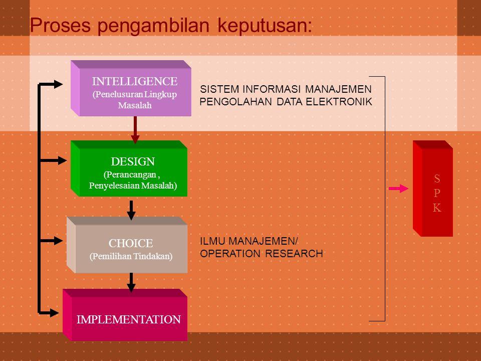 Proses pengambilan keputusan: INTELLIGENCE (Penelusuran Lingkup Masalah DESIGN (Perancangan, Penyelesaian Masalah) CHOICE (Pemilihan Tindakan) IMPLEME